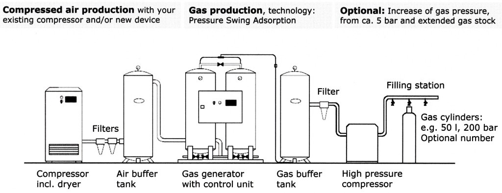 Gas production system